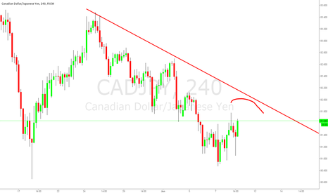 CADJPY: CADJPY continuing the down trend. Short.