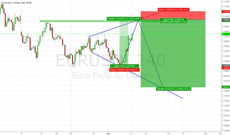 EURUSD: EUR/USD idea for short