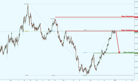 AUDJPY: AUDJPY continues to test major resistance!
