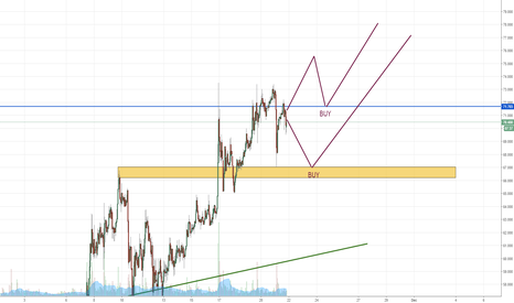 LTCUSD: LTCUSD - how trend is made