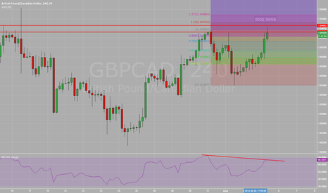 GBPCAD: GBP/CAD 4hr double top