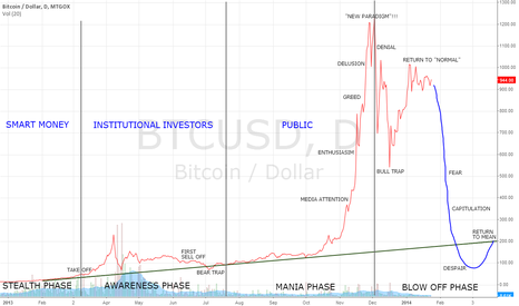 "BTCUSD: Comparing BTC to ""4 stages of a bubble"""