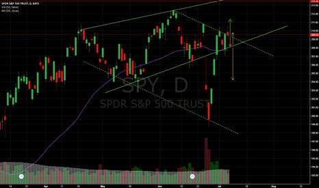 SPY: SPY closes above resistance