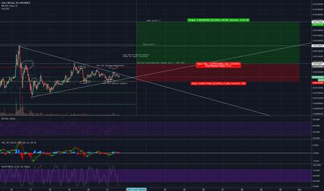 LSKBTC: LISKBTC Potential Entry (Technical + Fundamental)