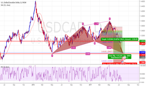 USDCAD: USD/CAD Buy In Support + Shark Pattern??