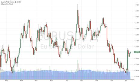 EURUSD: Евро продолжает локальное восстановление против доллара.