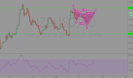 NZDUSD: NZDUSD downside imminent? 1hr Analysis