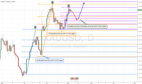 XAUUSD: Uptrend to be continued after the corrective movement