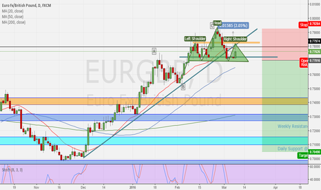 EURGBP: EURGBP Short Sell Limit - Forming Head and Shoulders pattern