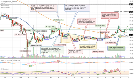 BTCUSD: Is Bitcoin Ready for One More Up Swing?