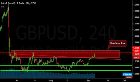 GBPUSD: GBPUSD (4hr Chart Analysis)