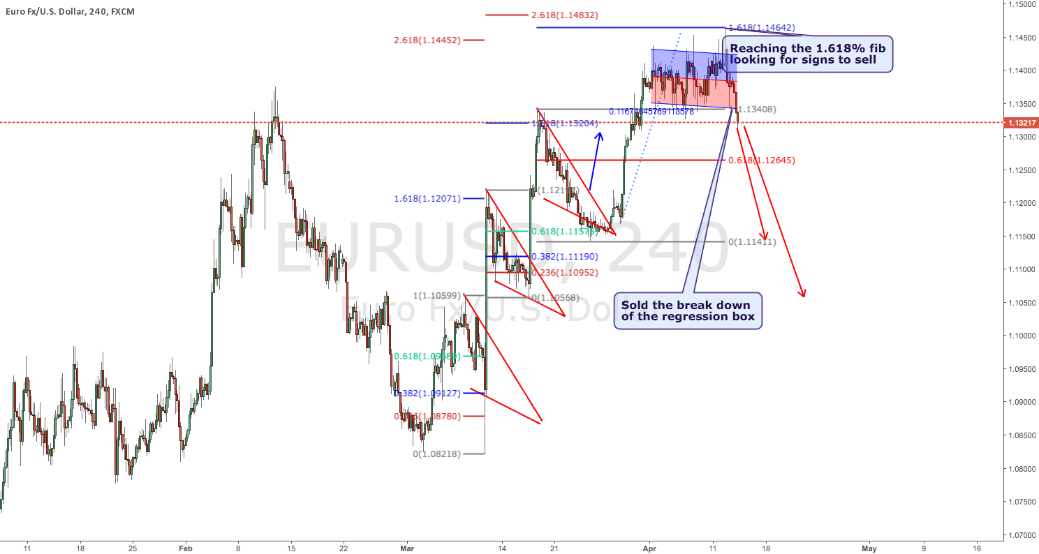 EURUSD Out of the box