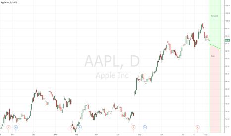 AAPL: AAPL  Long Credit Spread