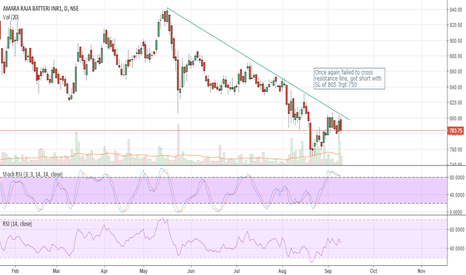 AMARAJABAT: Once again failed to cross resistance line