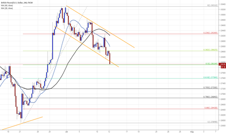 GBPUSD: long GBPUSD  on channel support