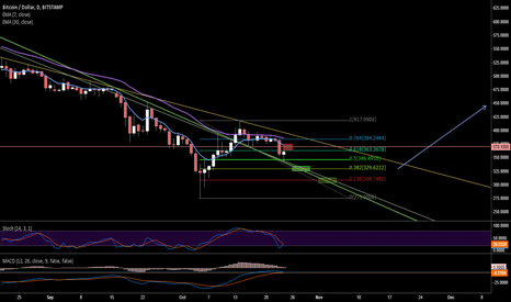 BTCUSD: Switching roles, support & resistance