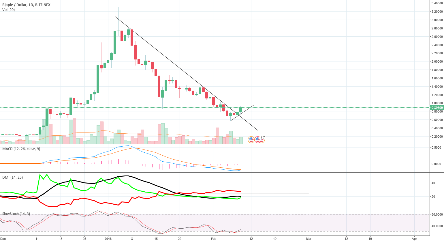 "Daily XRP chart shows ""Early Signs"" of trend reversal"