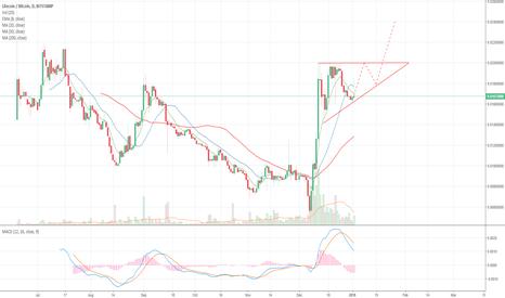 LTCBTC: Litecoin Ascending Triangle
