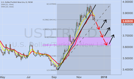 USDTRY: Sell high buy low