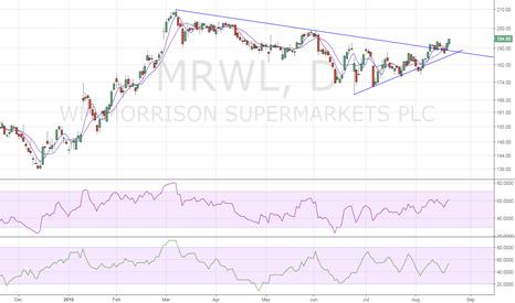 MRW: Morrison – Resuming next leg higher
