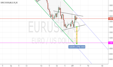 EURUSD: triangle  short