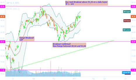 SAP: Buy the next breakout above 93,30 on a daily basis