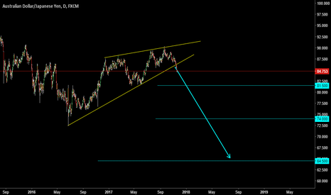 AUDJPY: RISING WEDGE ( A T )