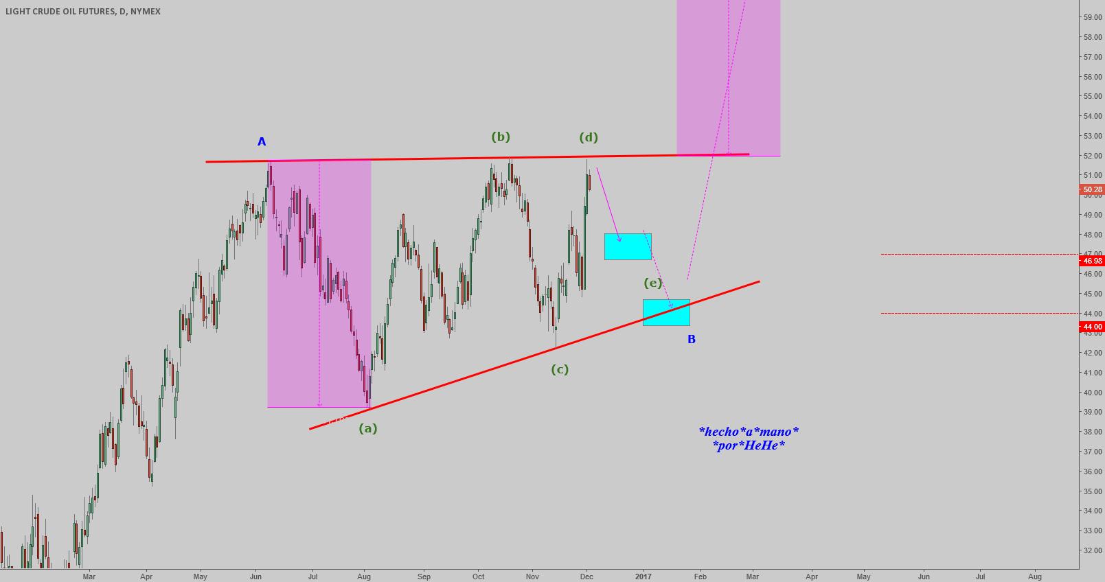 $OIL - Barier Triangle