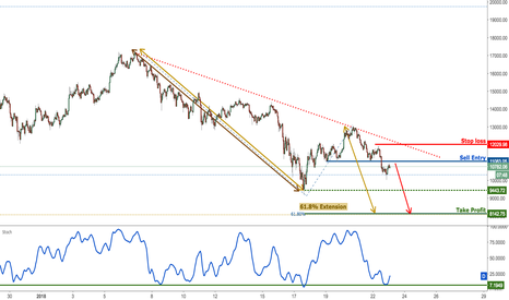 BTCUSD: Bitcoin dropping perfectly as predicted, remain bearish