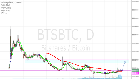 BTSBTC: TIME TO GET IN BTS , COULD BE NICE PROFIT , BTS/BTC AT POLONIEX