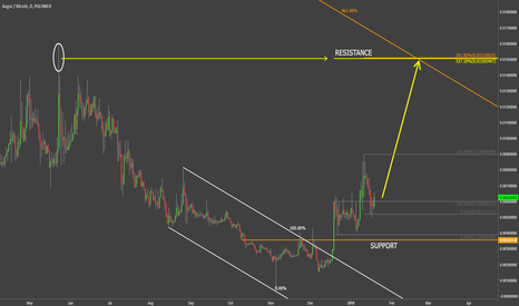 REPBTC: Augur VS Bitcoin +300% Potential