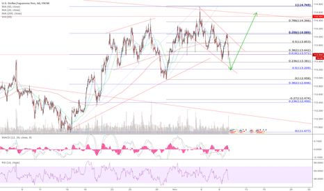 USDJPY: UJ art thou a flag?