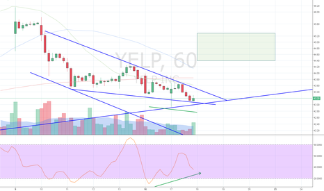 YELP: Falling wedge divergence breakout