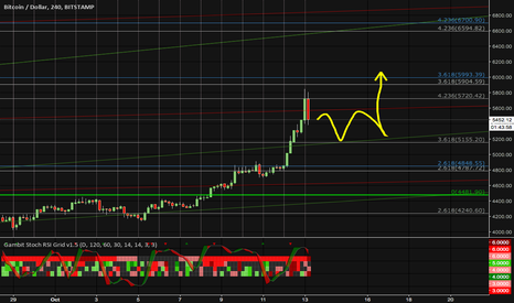 "BTCUSD: round 2 getting ready for the ""fork"""