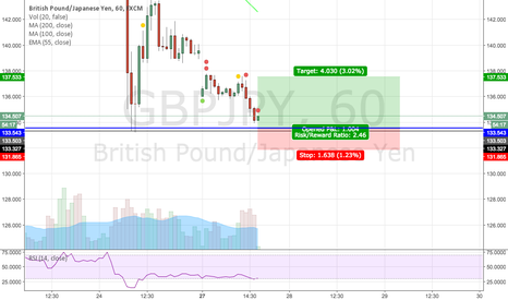 GBPJPY: GBPJPY bounce off possible support