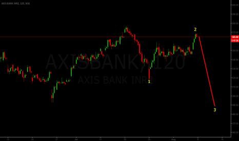 AXISBANK: AXIS BANK  500 AGAIN