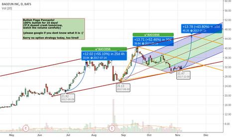 BZUN: BZUN Ready for 40% gain.