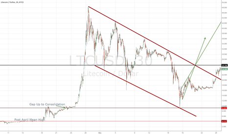 LTCUSD: Big M - Reversals and Rallies Post Parabolic Highs