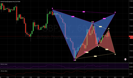 GBPJPY: DOUBLE GARTLEY - GBP/JPY HOURLY