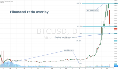 BTCUSD: 7th December 2013 Bitcoin analysis