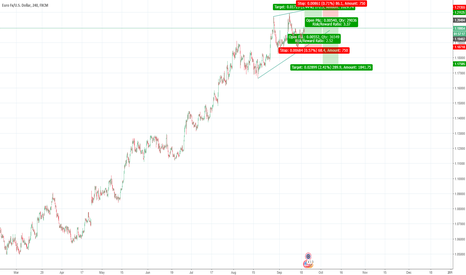 EURUSD: Extreme HIP pattern