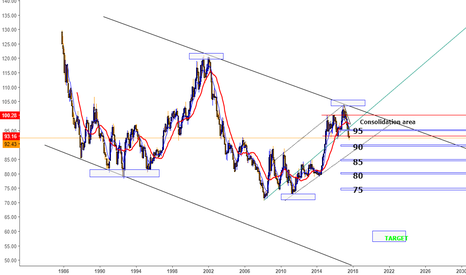 DXY: ( DXY POTENTIAL CRASH ) US Dollar Currency Index Chart Analysis