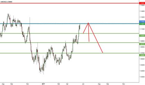 EURUSD: Sell EUR/USD Daily