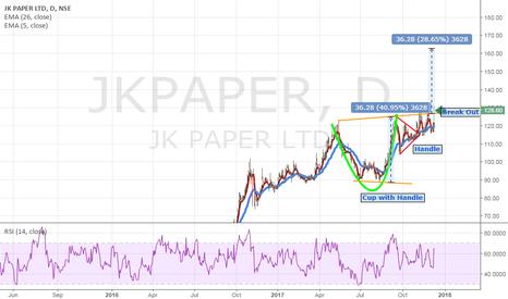 JKPAPER: J K Paper Ltd.