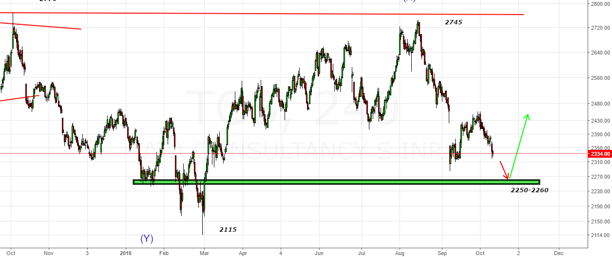 TCS-Long from 2250-2260 zone for target zone 2430-2450