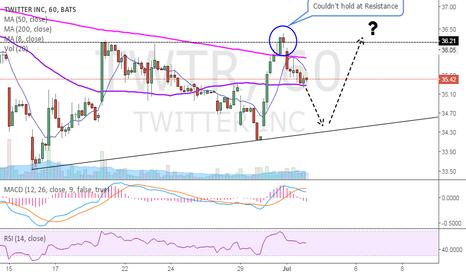 TWTR: TWTR Possible Daily/1hr Ascending Triangle