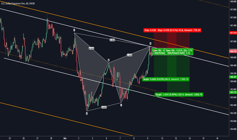 USDJPY: USDJPY: Bearish Gartley Completion