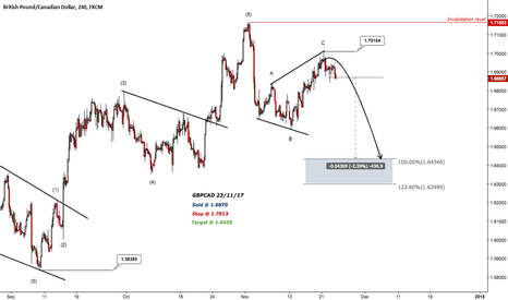 GBPCAD: GBPCAD - 400 pips profit potential to the downside