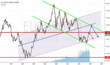 EURUSD: eurusd monthly  chart idea