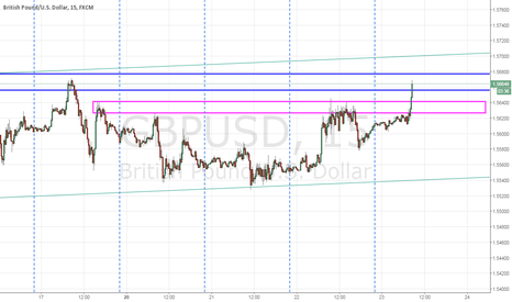 GBPUSD: Structures respected